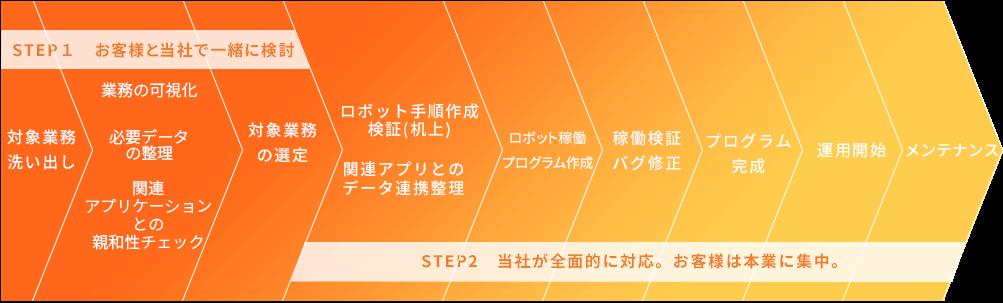 STEP1:お客様と当社で一緒に検討→STEP2:当社が全面的に対応。お客様は本業に集中。
